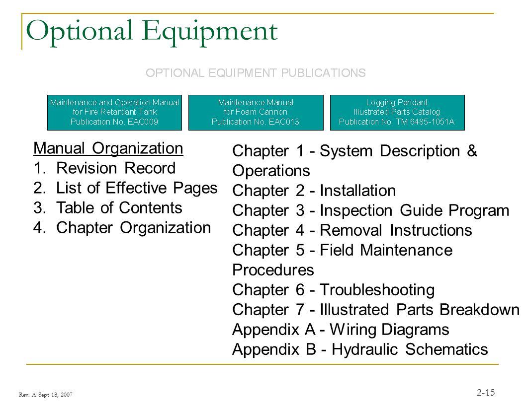 Optional Equipment Manual Organization