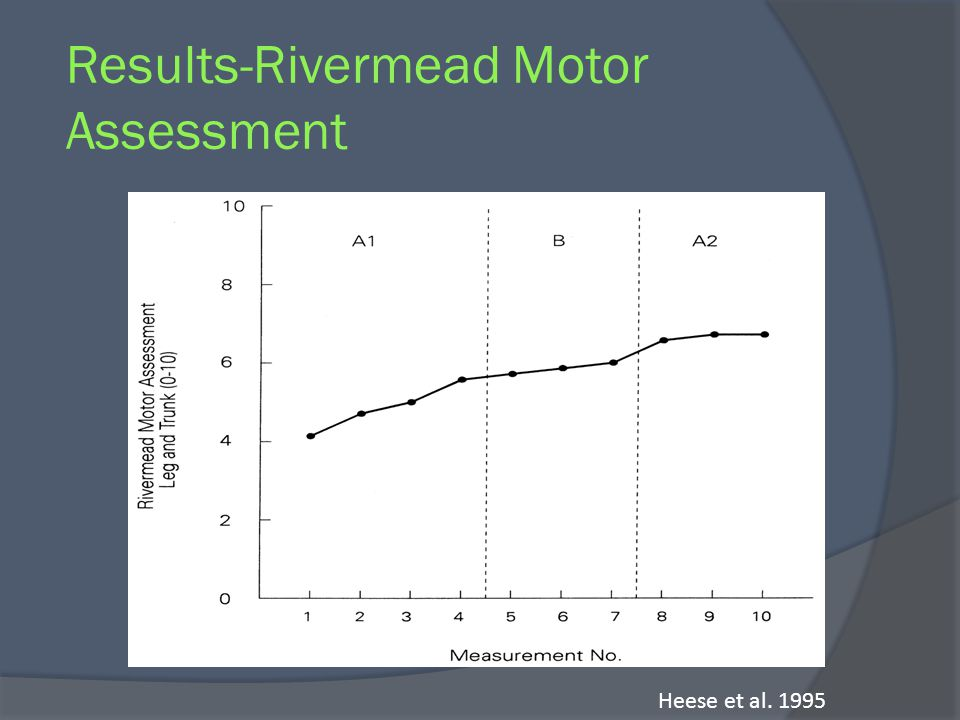 Results-Rivermead Motor Assessment