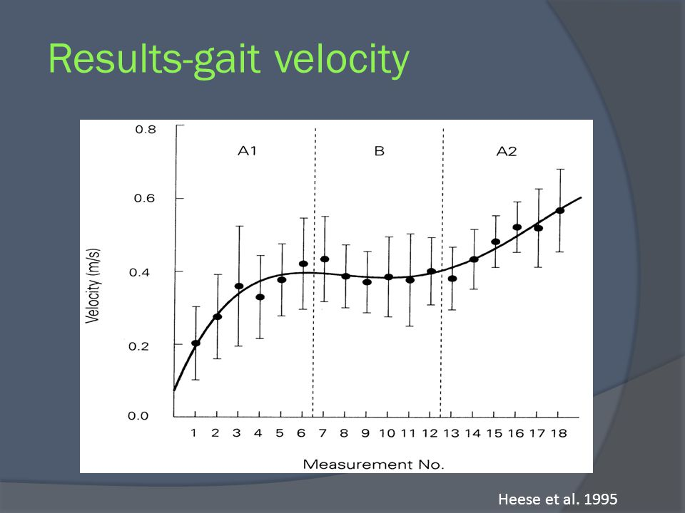 Results-gait velocity