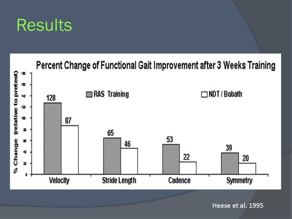 Results Both groups improved in all gait parameters , but more significant differences were found in favor of the RAS in all 4 gait parameters.