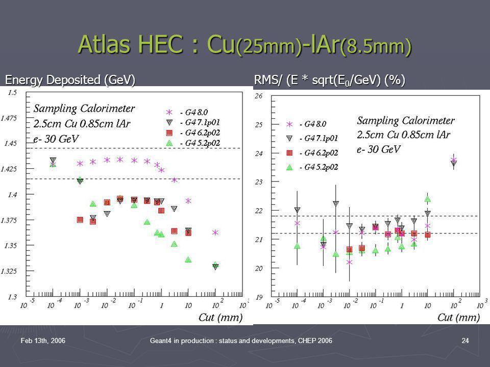 Atlas HEC : Cu(25mm)-lAr(8.5mm)