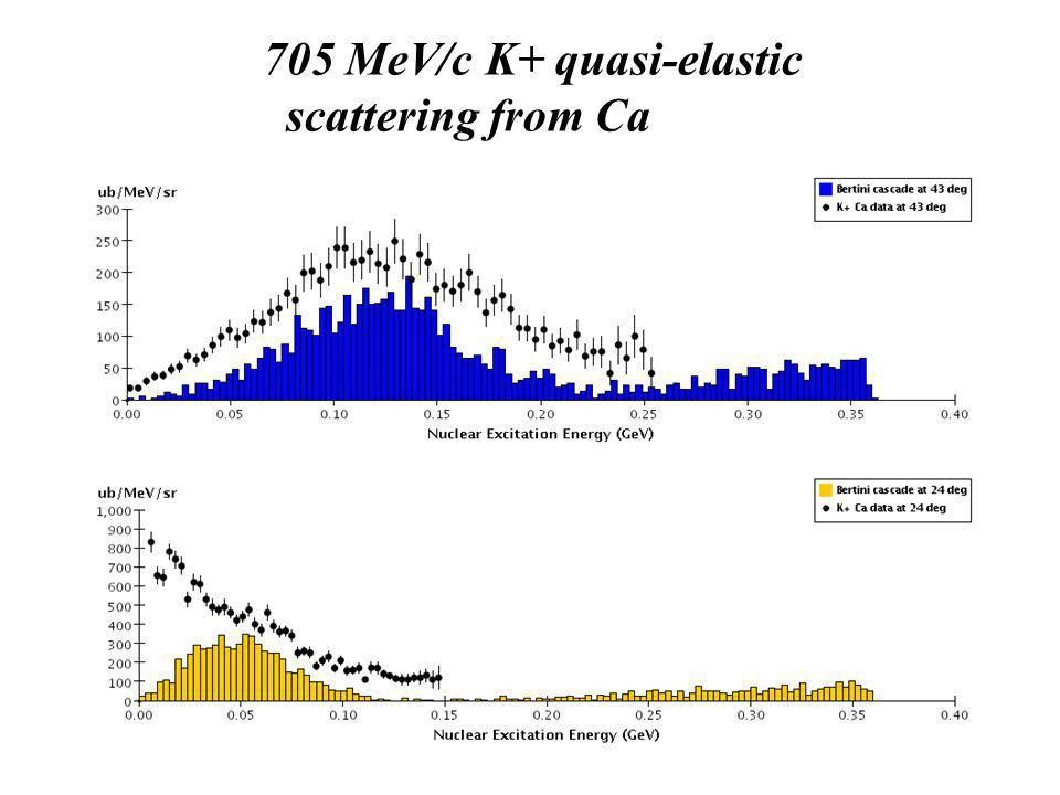 705 MeV/c K+ quasi-elastic scattering from Ca