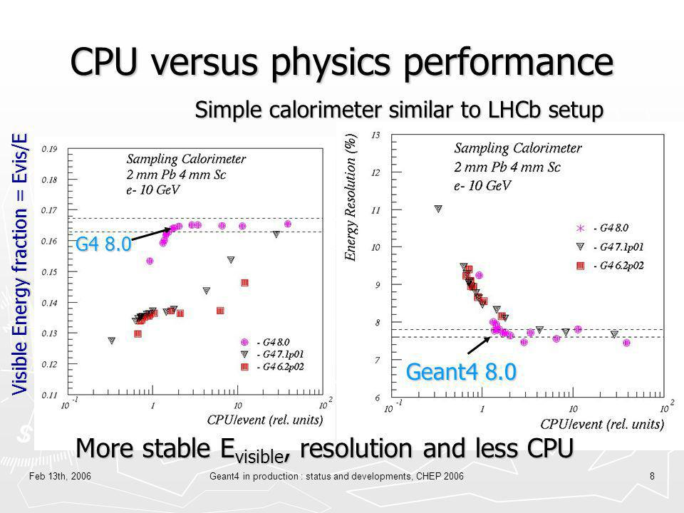 CPU versus physics performance