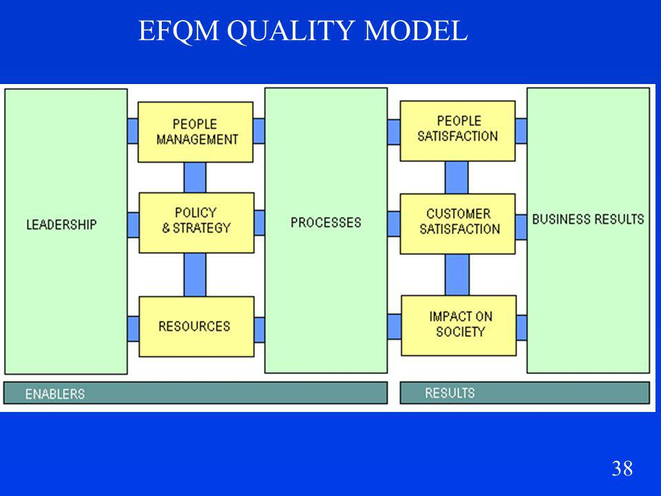 EFQM QUALITY MODEL 25