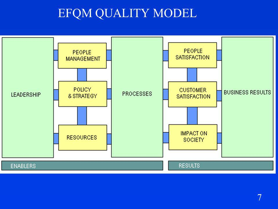 EFQM QUALITY MODEL 7
