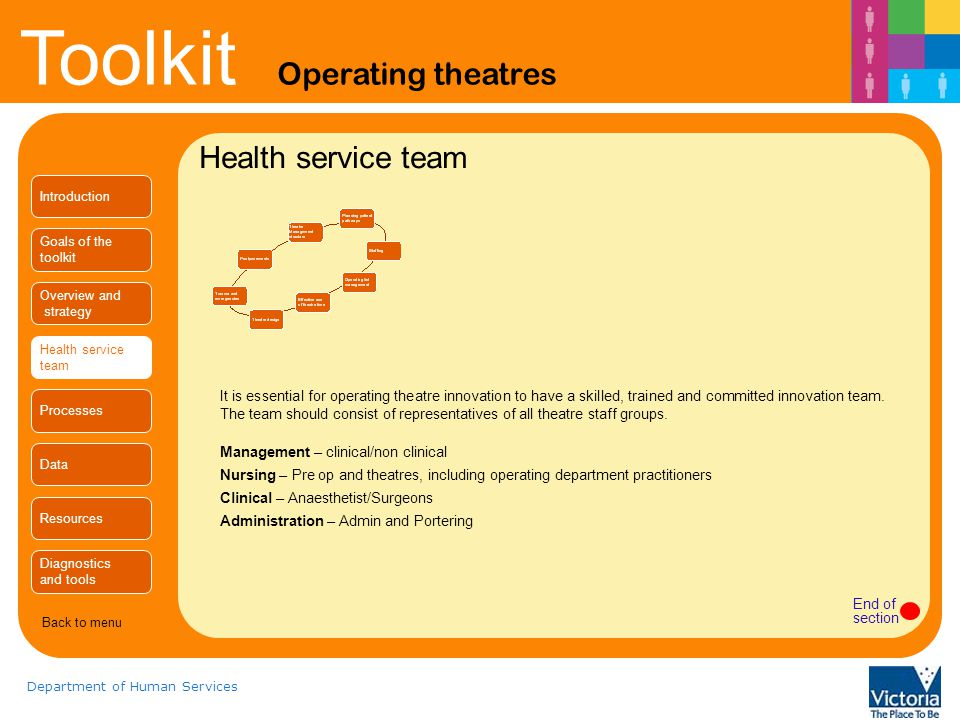Health service team Introduction. Goals of the. toolkit. Overview and. strategy. Health service.