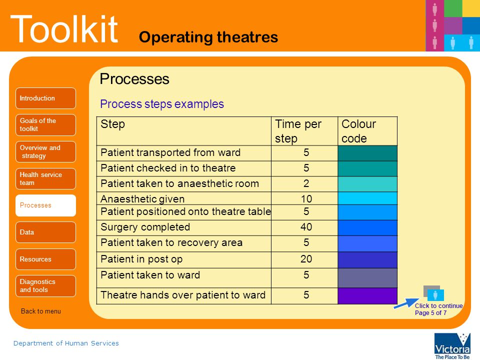 Processes Step Time per step Colour code Process steps examples