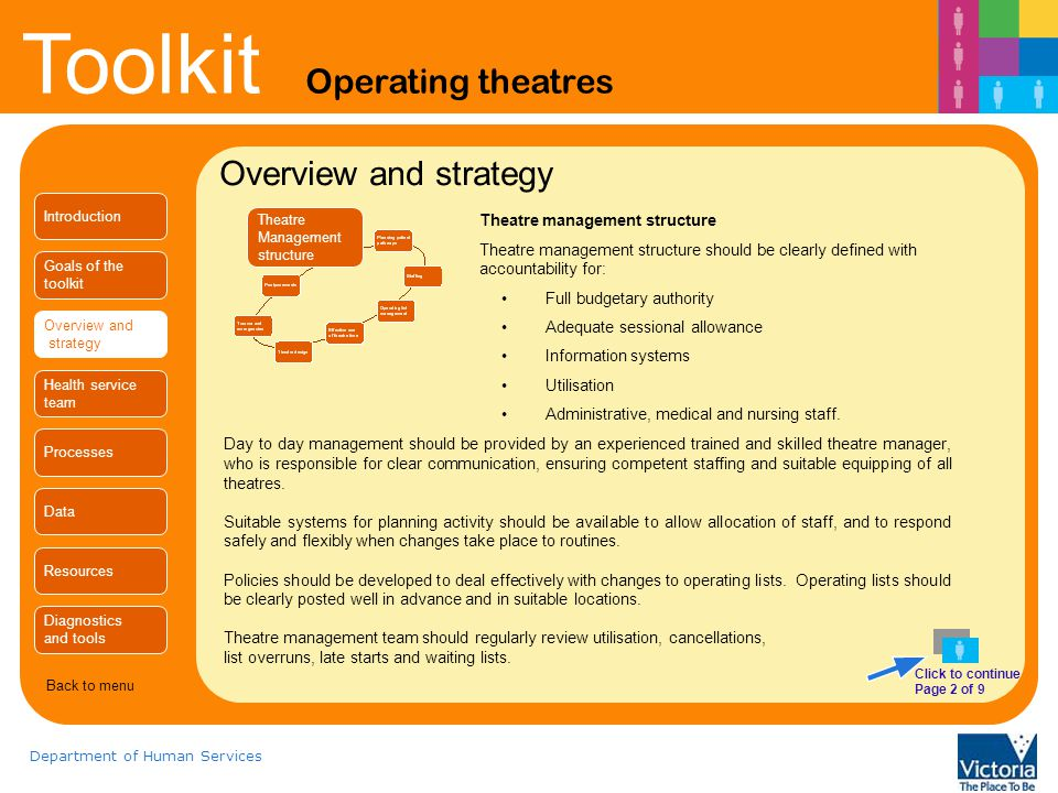 Overview and strategy Theatre management structure