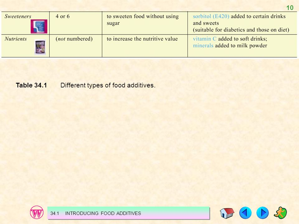Table 34.1 Different types of food additives.