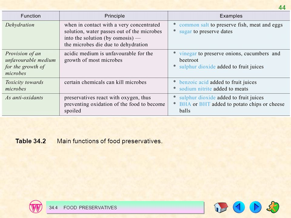 Table 34.2 Main functions of food preservatives.