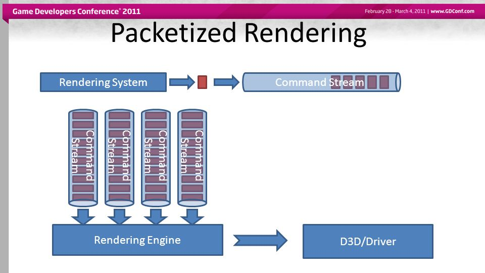 Packetized Rendering Command Stream Rendering System Command Stream