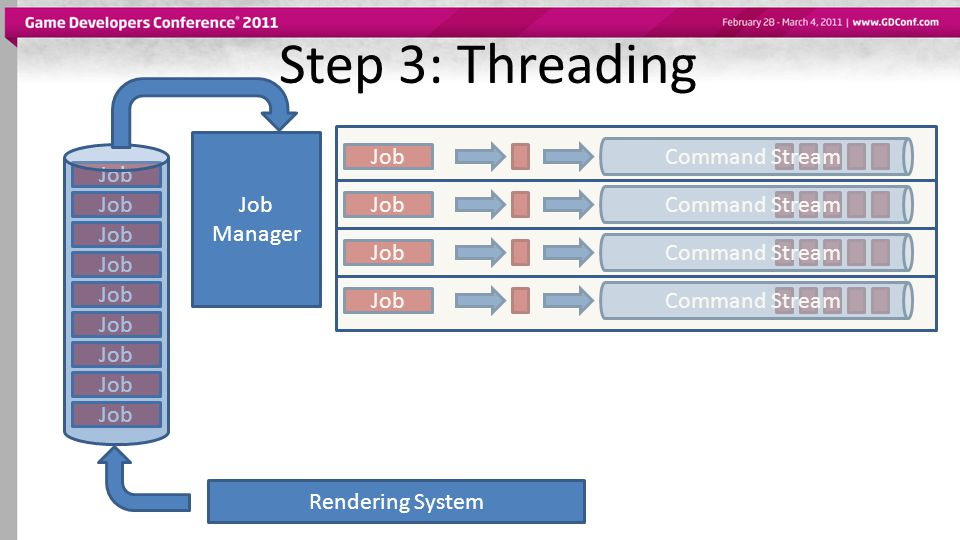 Step 3: Threading Command Stream Command Stream Command Stream
