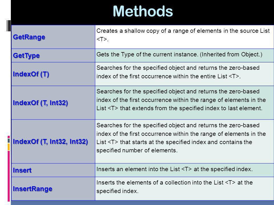 Methods GetRange GetType IndexOf (T) IndexOf (T, Int32)