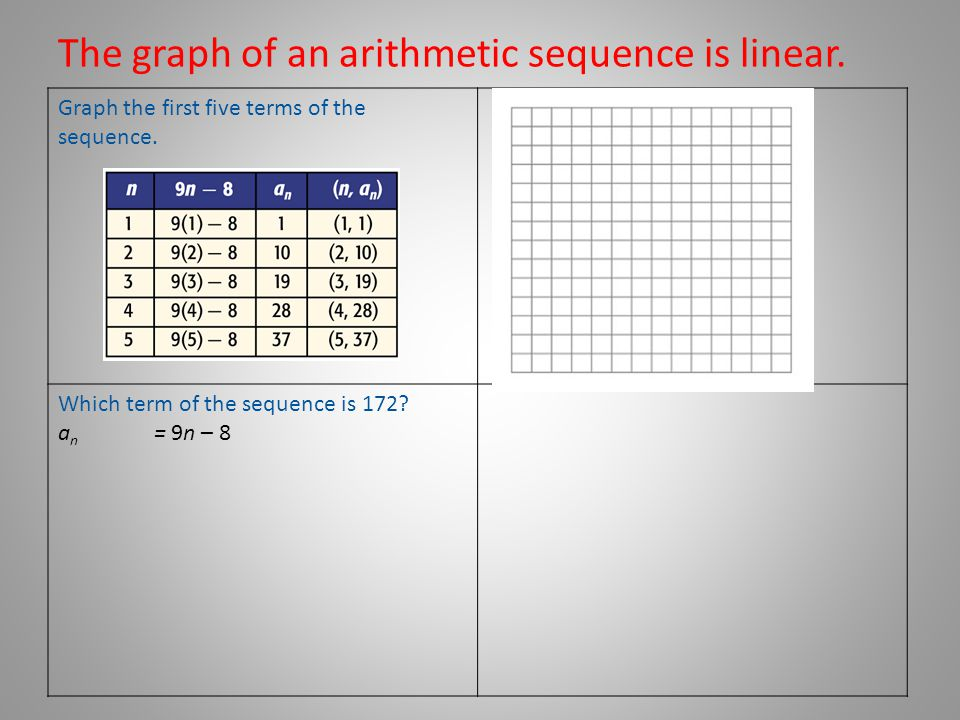 The graph of an arithmetic sequence is linear.