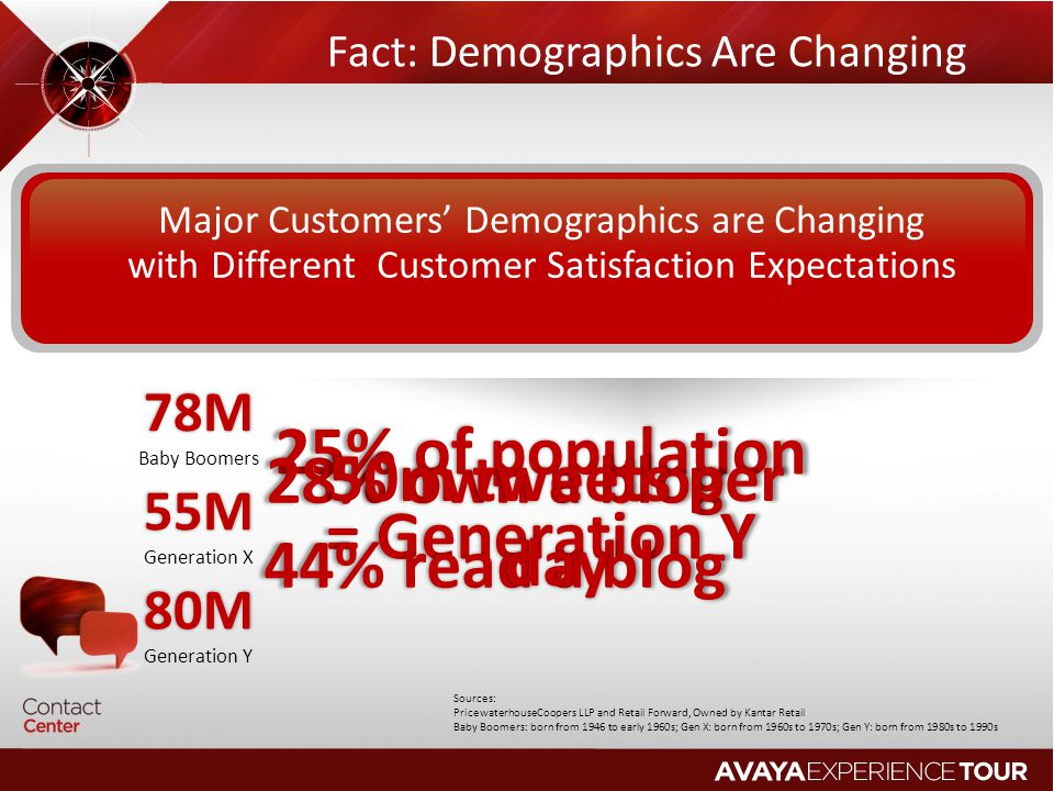 Fact: Demographics Are Changing