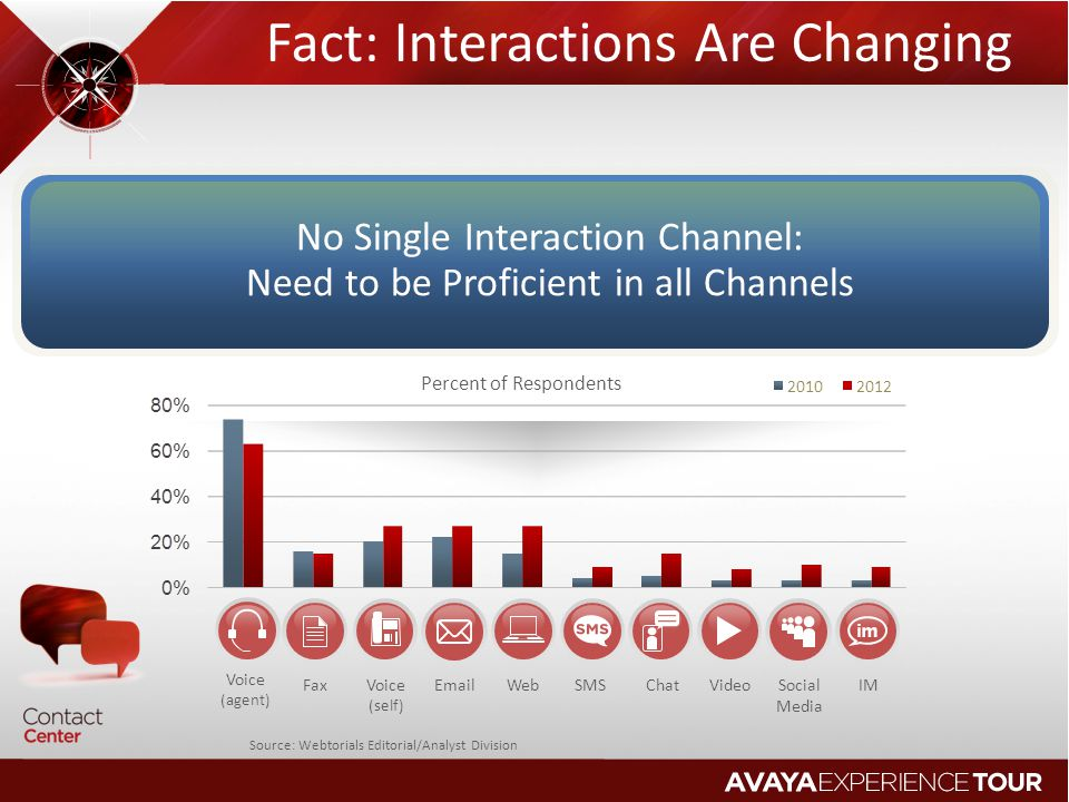 Fact: Interactions Are Changing