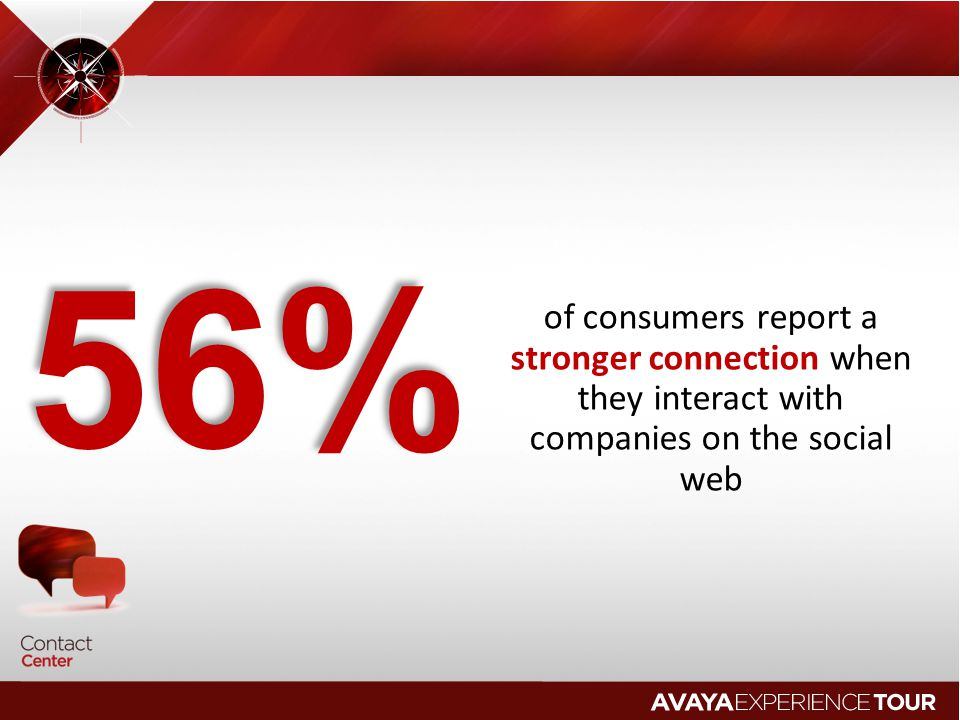 56% of consumers report a stronger connection when they interact with companies on the social web.