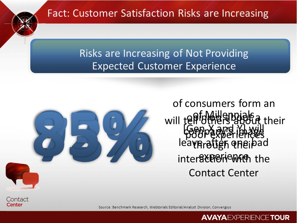 92% 85% 73% Fact: Customer Satisfaction Risks are Increasing