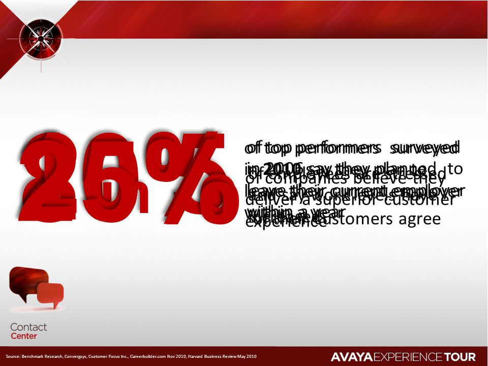 10% 2 in 5. 25% 80% 20% of top performers surveyed in 2010 say they plan to leave their current employer within a year.