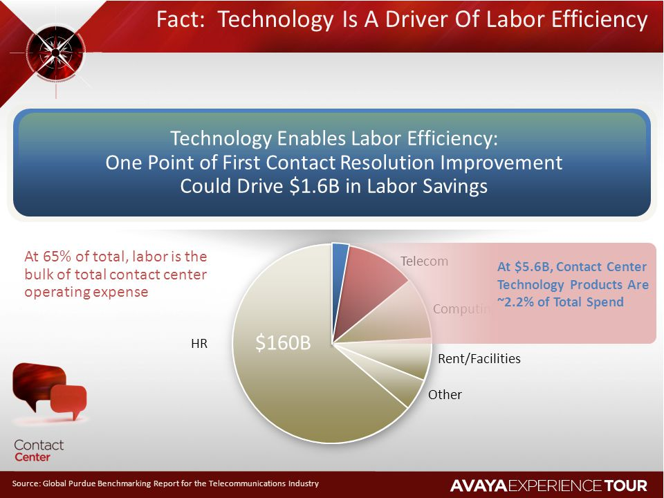 Fact: Technology Is A Driver Of Labor Efficiency