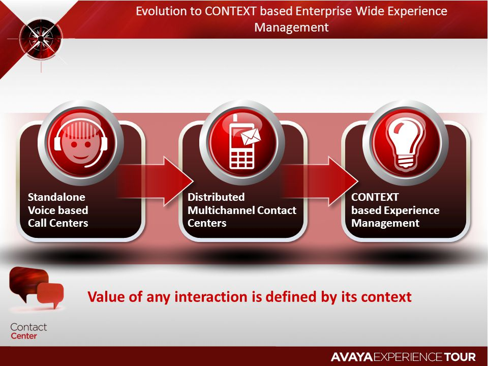 Evolution to CONTEXT based Enterprise Wide Experience Management