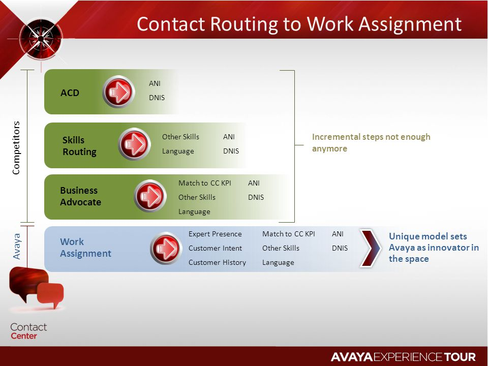 Contact Routing to Work Assignment