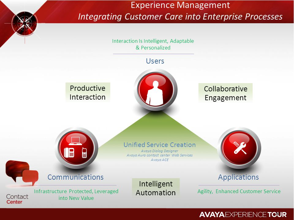 Experience Management Integrating Customer Care into Enterprise Processes