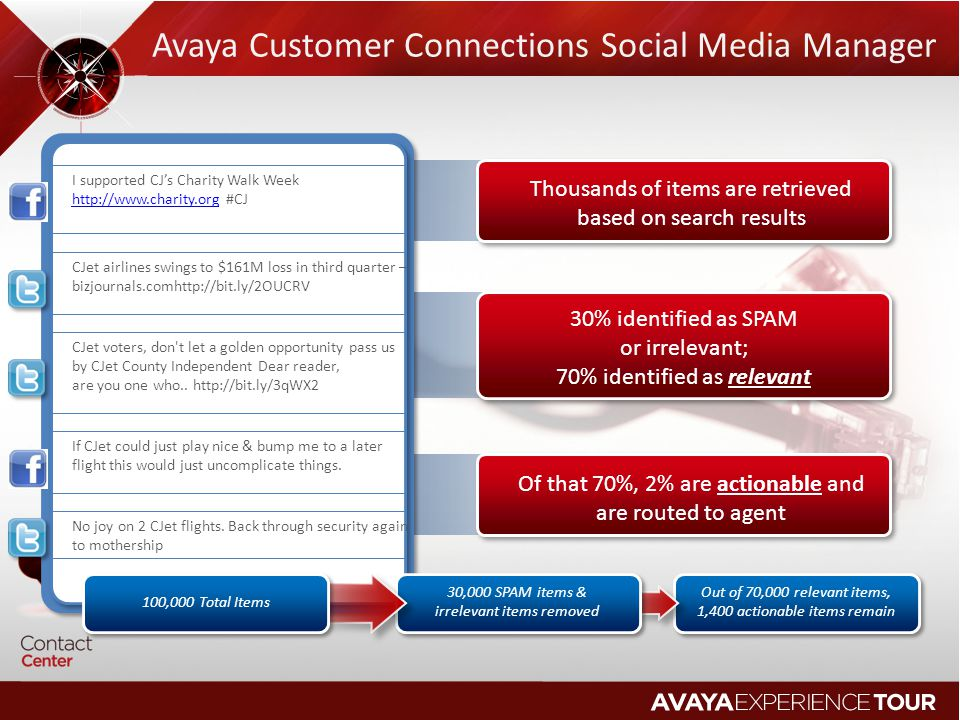 Avaya Customer Connections Social Media Manager
