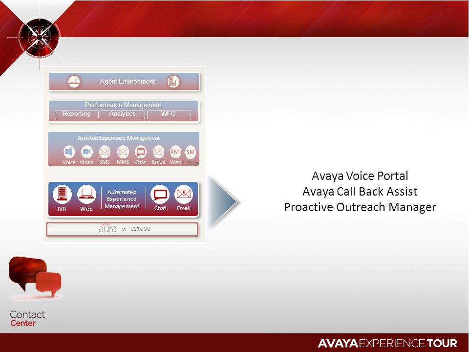 Avaya Voice Portal Avaya Call Back Assist Proactive Outreach Manager