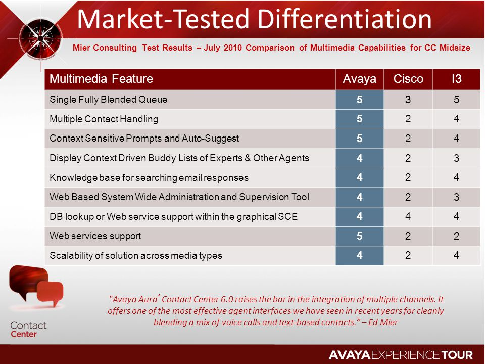 Market-Tested Differentiation