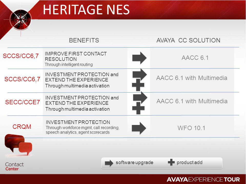 HERITAGE NES BENEFITS AVAYA CC SOLUTION SCCS/CC6,7 AACC 6.1 SCCS/CC6,7