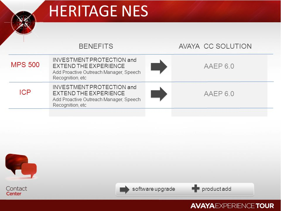 HERITAGE NES BENEFITS AVAYA CC SOLUTION MPS 500 AAEP 6.0 ICP AAEP 6.0