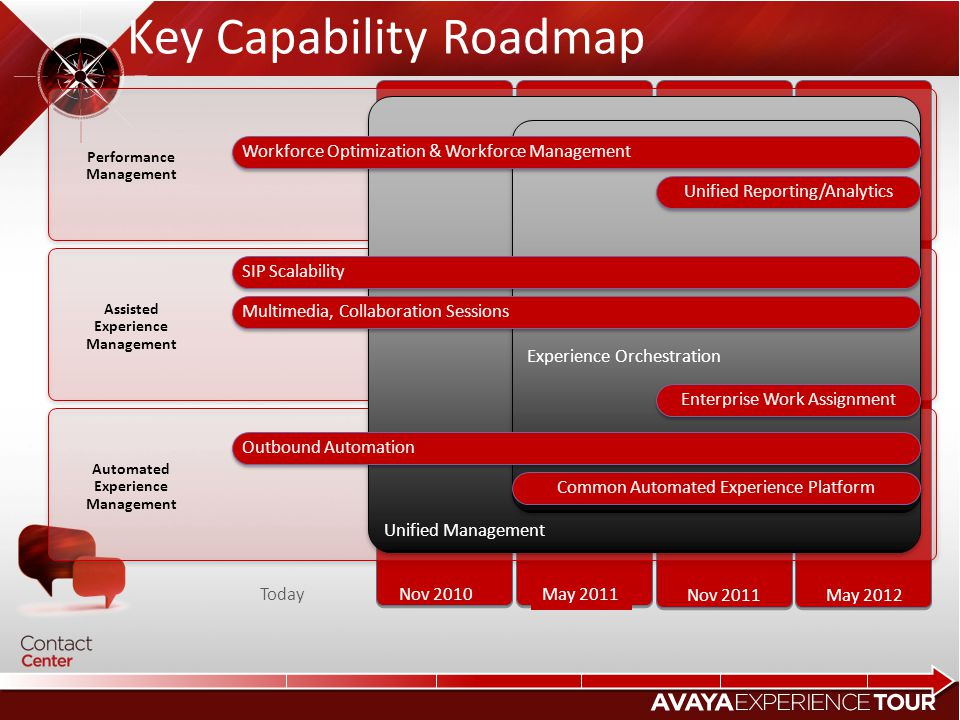 Key Capability Roadmap