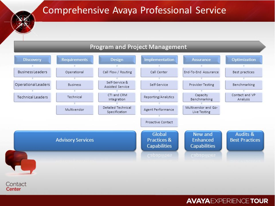 Comprehensive Avaya Professional Service