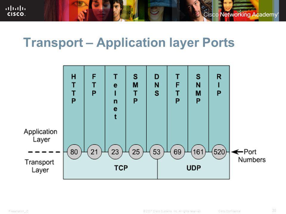 Transport – Application layer Ports