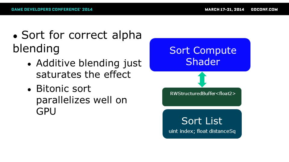 Sort for correct alpha blending
