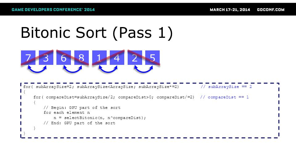 Bitonic Sort (Pass 1) 7. 3. 6. 8. 1. 4. 2. 5. for( subArraySize=2; subArraySize<ArraySize; subArraySize*=2) // subArraySize == 2.