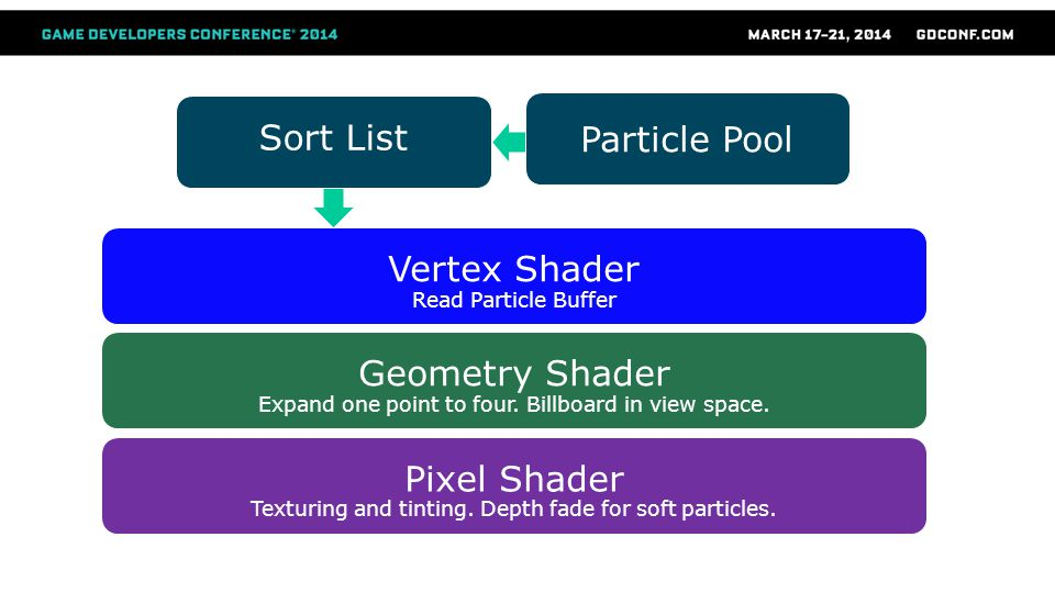 Sort List Particle Pool Vertex Shader Geometry Shader Pixel Shader