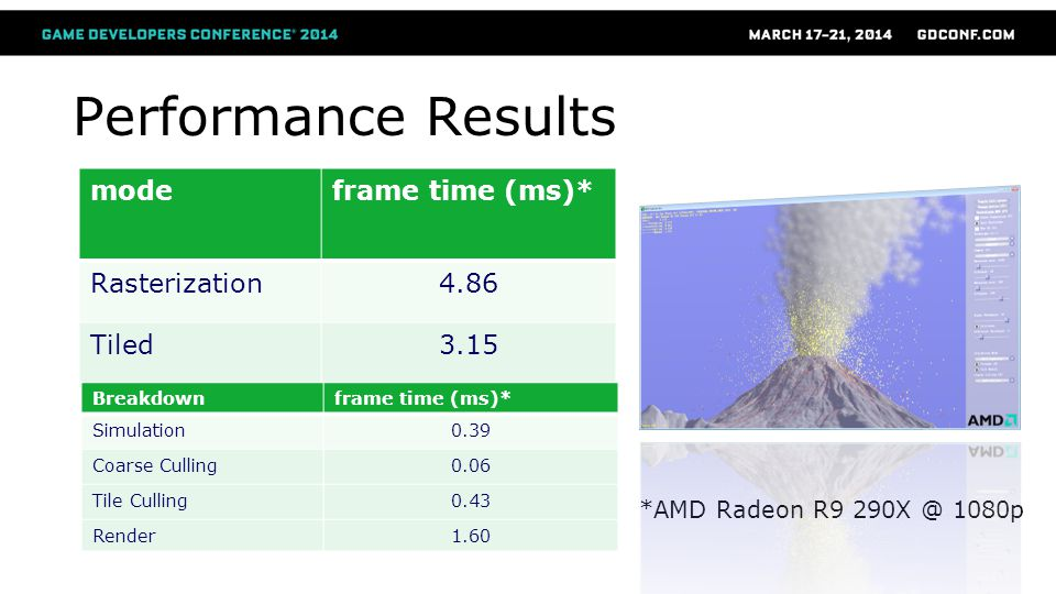 Performance Results mode frame time (ms)* Rasterization 4.86 Tiled