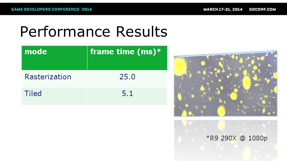 Performance Results mode frame time (ms)* Rasterization 25.0 Tiled 5.1
