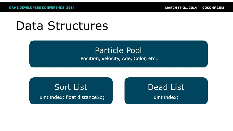 Data Structures Particle Pool Sort List Dead List