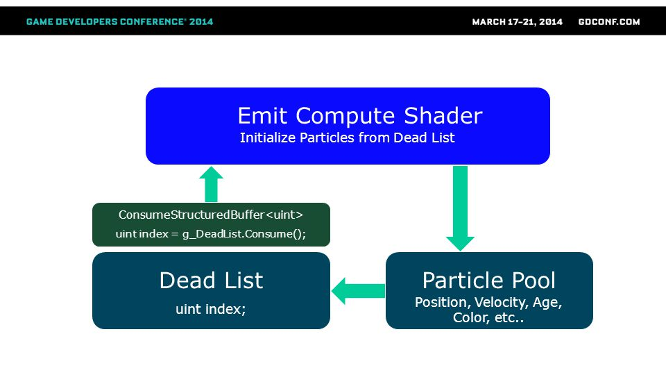 Emit Compute Shader Dead List Particle Pool