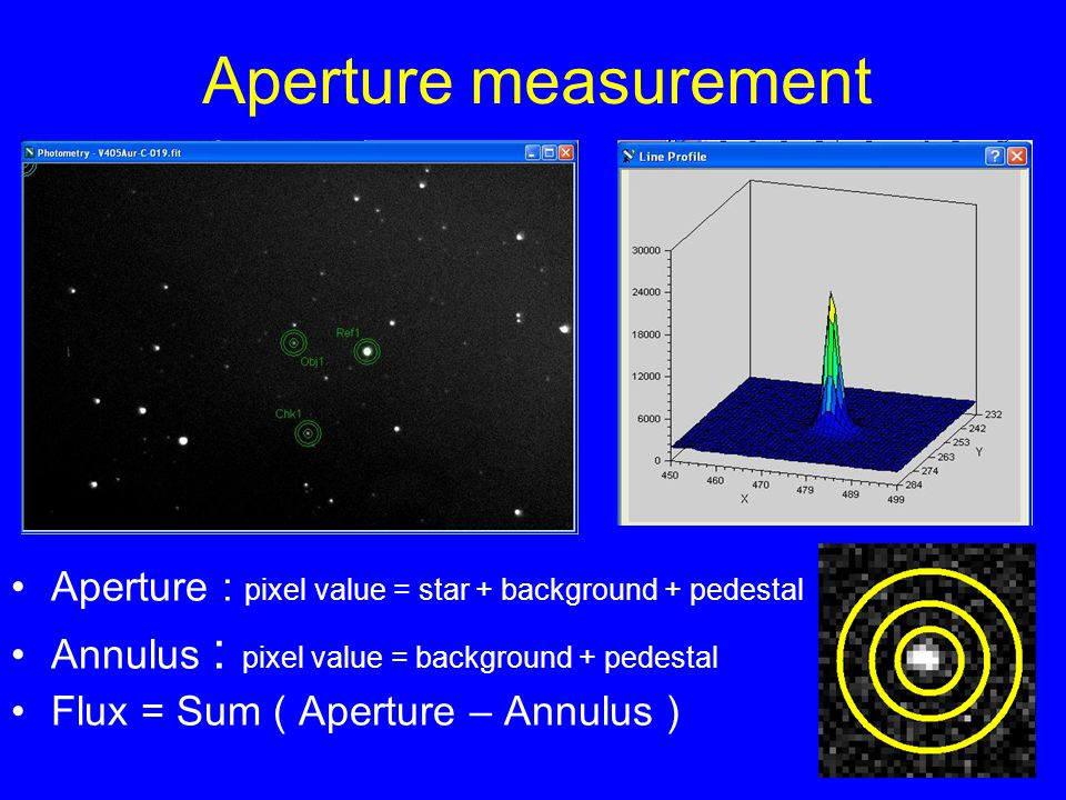 Aperture measurement Aperture : pixel value = star + background + pedestal. Annulus : pixel value = background + pedestal.