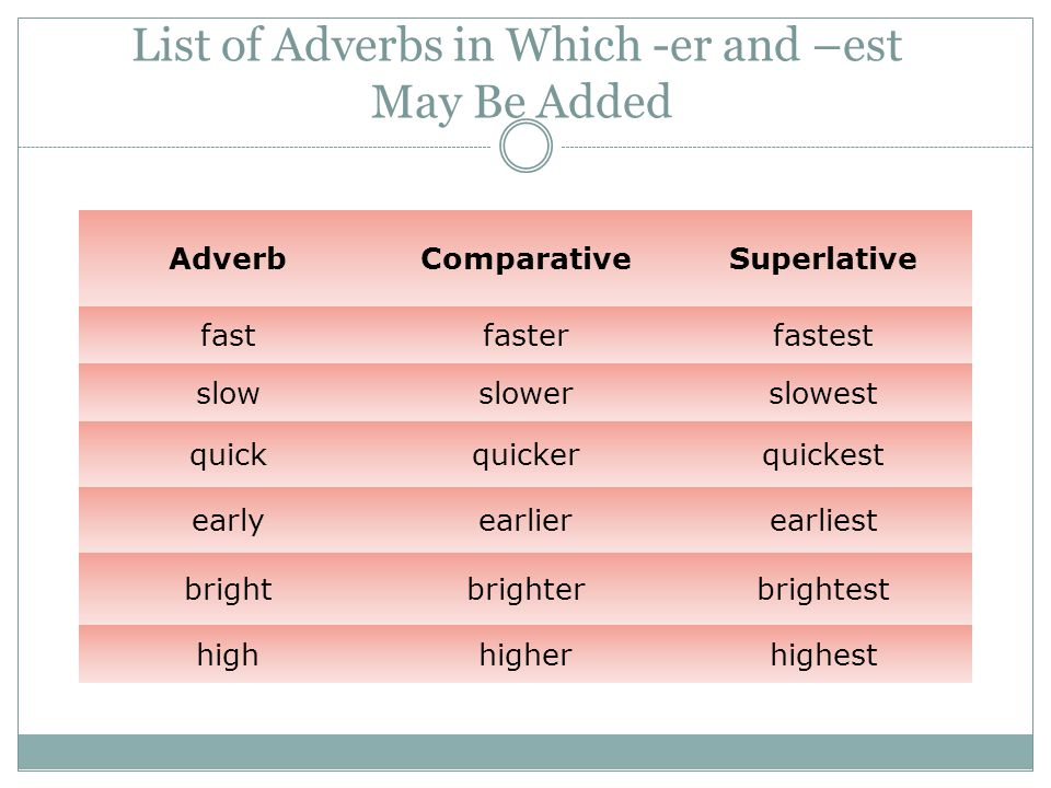 List of Adverbs in Which -er and –est May Be Added