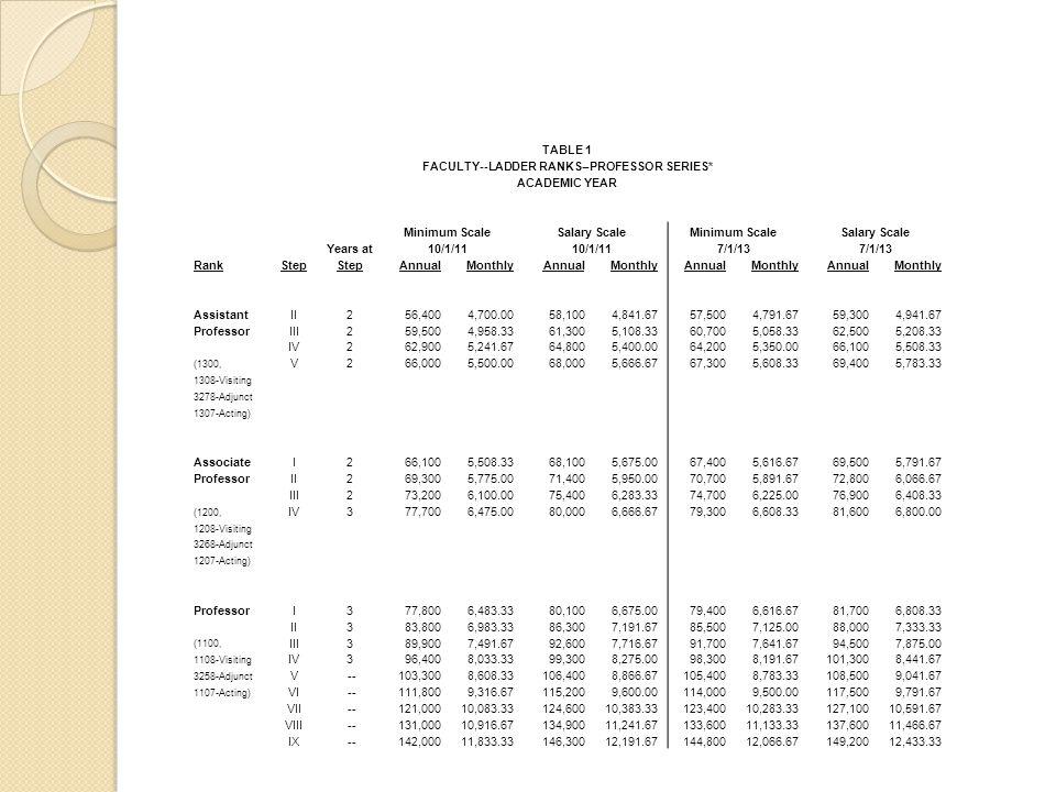 FACULTY--LADDER RANKS--PROFESSOR SERIES*