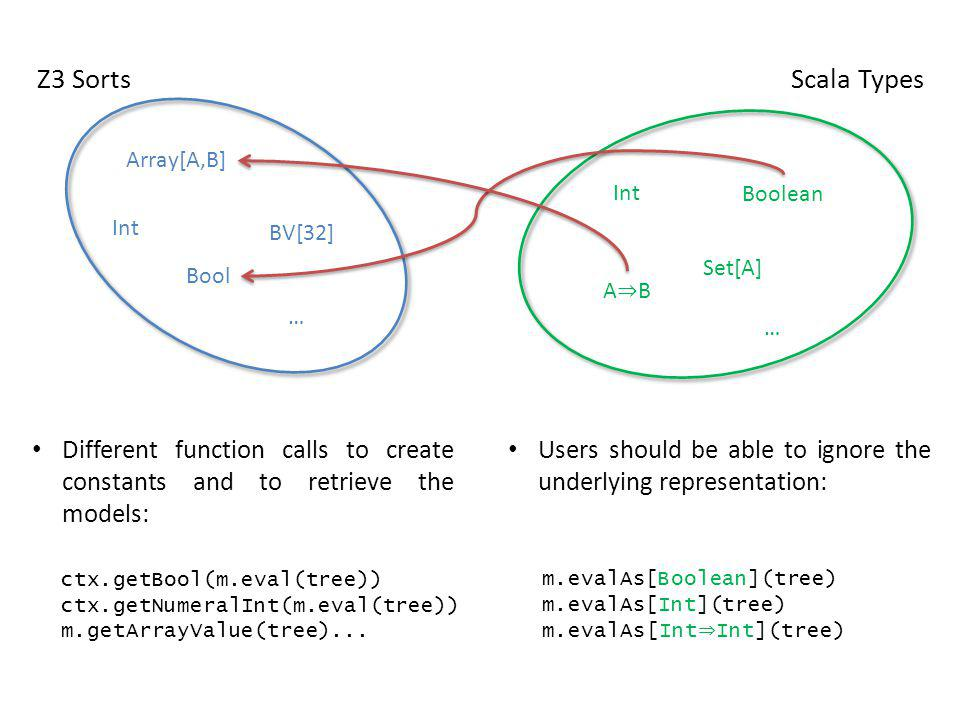 Z3 Sorts Int. BV[32] Bool. Array[A,B] … Scala Types. Int. Boolean. Set[A] A⇒B. …