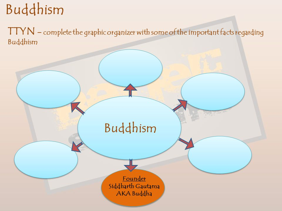 Buddhism TTYN – complete the graphic organizer with some of the important facts regarding Buddhism.