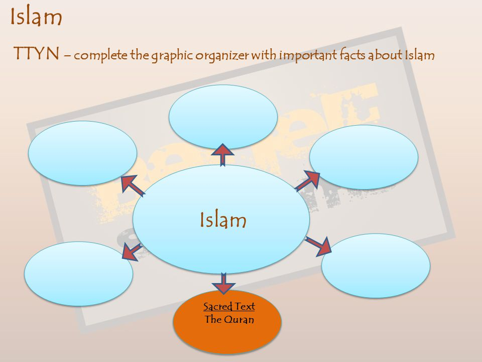 Islam TTYN – complete the graphic organizer with important facts about Islam. Islam. Sacred Text.