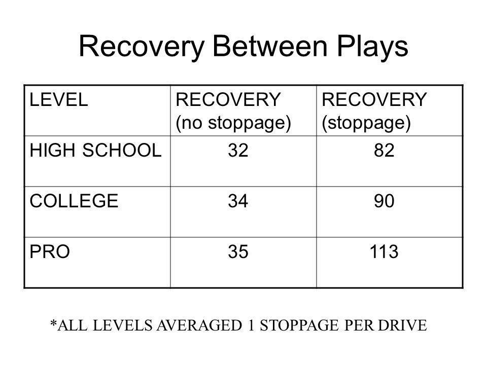 Recovery Between Plays