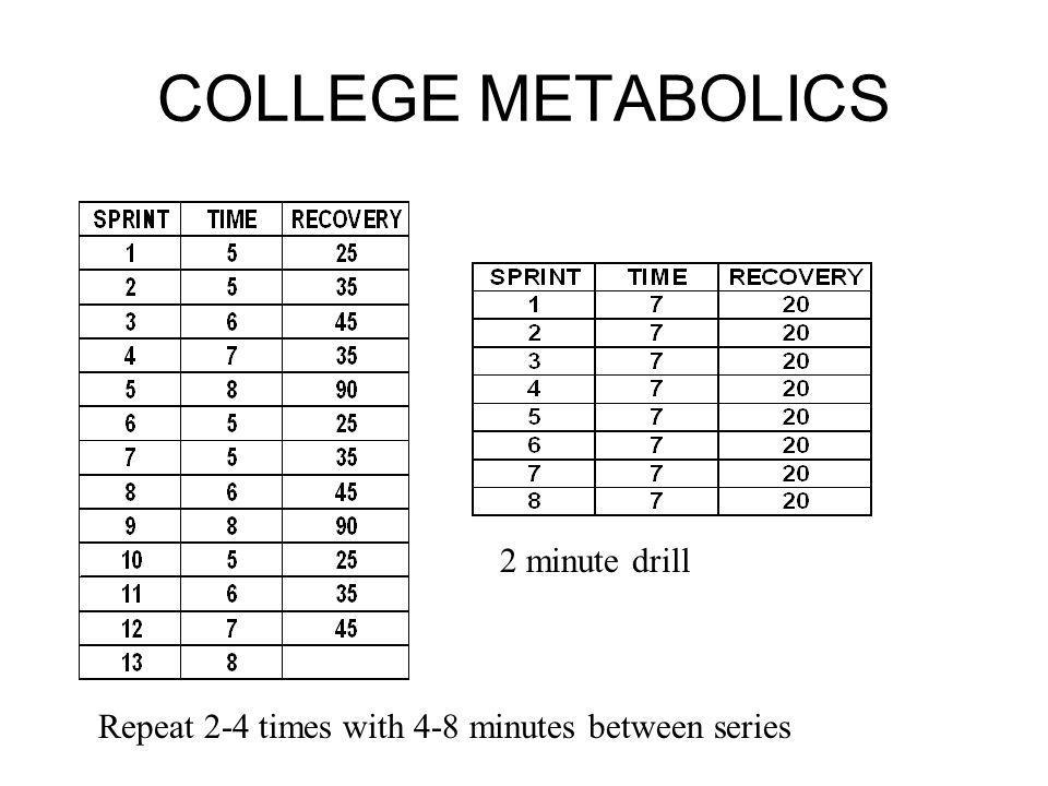 COLLEGE METABOLICS 2 minute drill